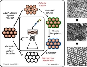 Synthesis of Ordered Macroporous Metal Oxides, Metals, and Hybrid Solids