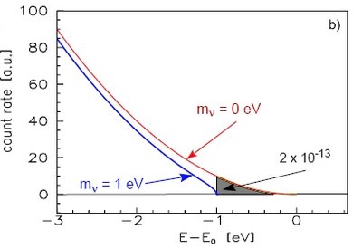 Energy distribution tritium decay