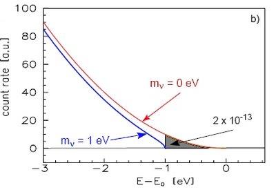 Energy distribution tritium decay