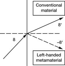 Refracción en metamateriales