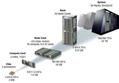 Configuración IBMBlueGene/L