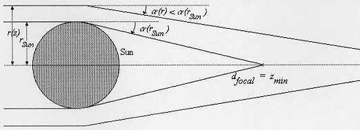 Lente gravitatoria solar