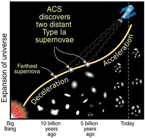 Expansión acelerada del Universo