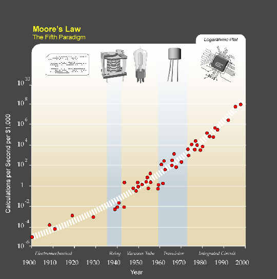 Moore's Law (credit: Ray Kurzweil)