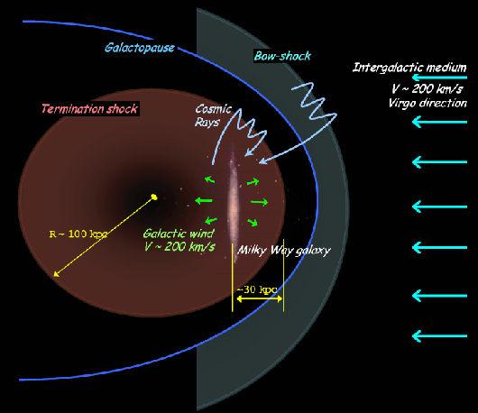 galactosphere (credit: M.V. Medveded & A.L Melott; (c) - ApJ)