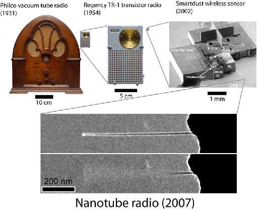 L�nea temporal de la radio de nanotubos