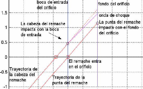Paradoja del mosquito y el remache (bug-rivet paradox)