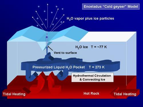 """Enceladus """"Cold Geyser"""" Model"""