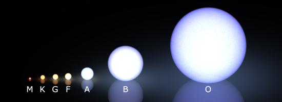 Classificación Espectral Estelar