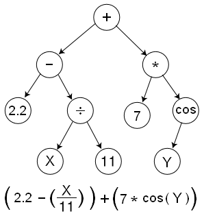 Genetic Programming Tree
