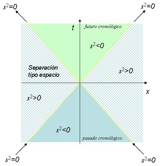 Estructura del espacio-tiempo de Minkowski