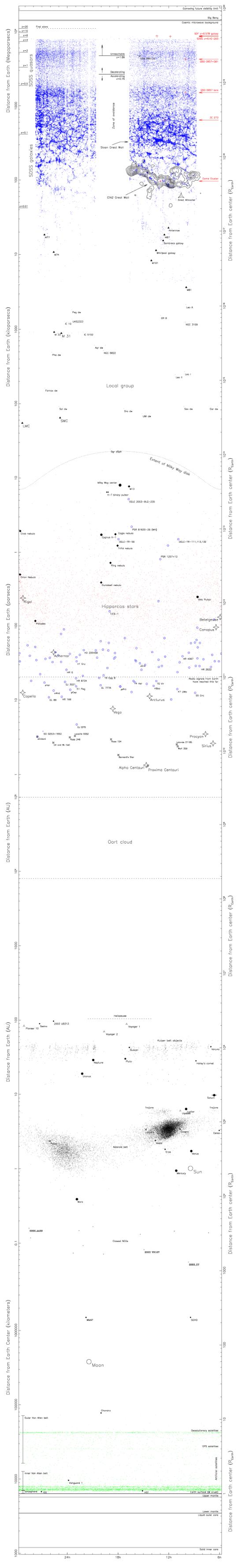 Complete Map of the Universe (Gott et al., 2005, ApJ, 624, 463)