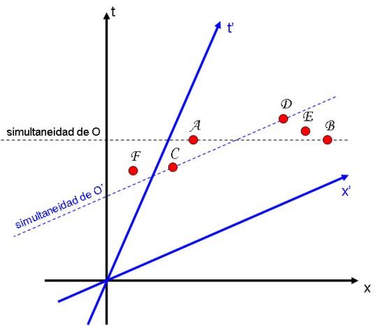 Percepción relativa de simultaneidad por parte de observadores en movimiento relativo
