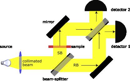 Interferómetro de MAch-Zender (credit: Danielmader)