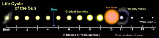 Evolución del sol.